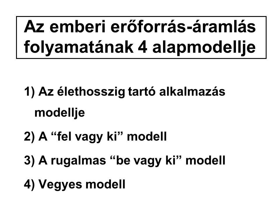 Az emberi erőforrás-áramlás folyamatának 4 alapmodellje 1) Az élethosszig tartó alkalmazás modellje 2) A fel vagy ki modell 3) A rugalmas be vagy ki modell 4) Vegyes modell