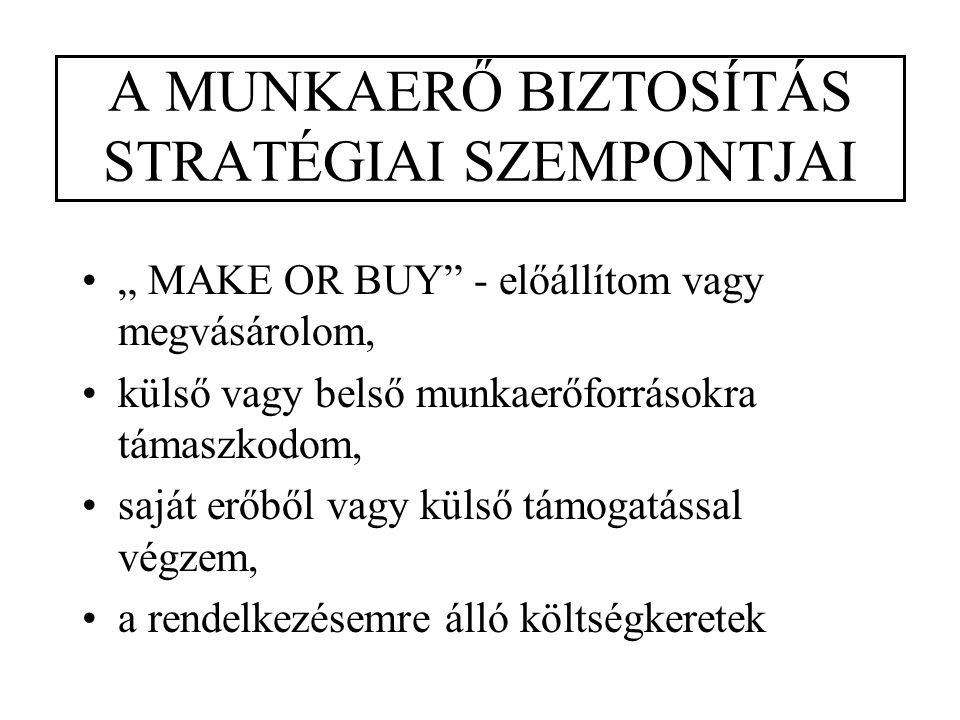 """A MUNKAERŐ BIZTOSÍTÁS STRATÉGIAI SZEMPONTJAI """" MAKE OR BUY - előállítom vagy megvásárolom, külső vagy belső munkaerőforrásokra támaszkodom, saját erőből vagy külső támogatással végzem, a rendelkezésemre álló költségkeretek"""