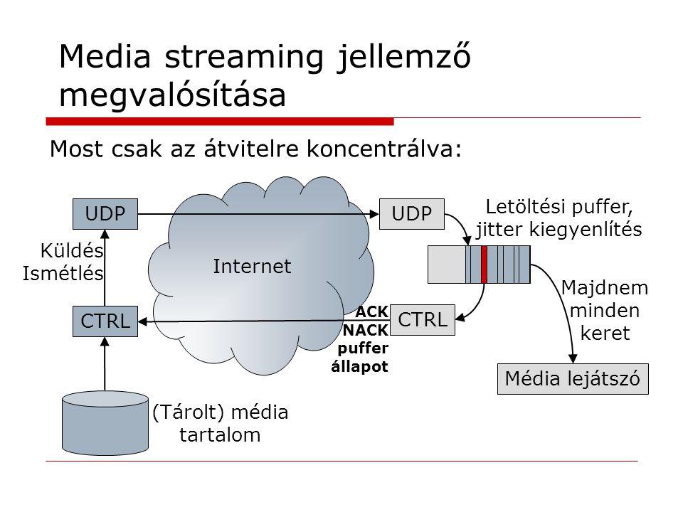 Internet Letöltési puffer, jitter kiegyenlítés Media streaming jellemző megvalósítása Most csak az átvitelre koncentrálva: UDP Média lejátszó (Tárolt) média tartalom CTRL Küldés Ismétlés Majdnem minden keret ACK NACK puffer állapot