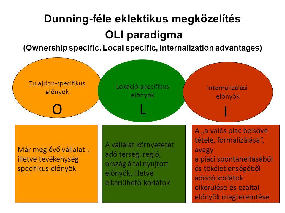 Dunning-féle eklektikus megközelítés OLI paradigma (Ownership specific, Local specific, Internalization advantages) Tulajdon-specifikus előnyök Lokáci