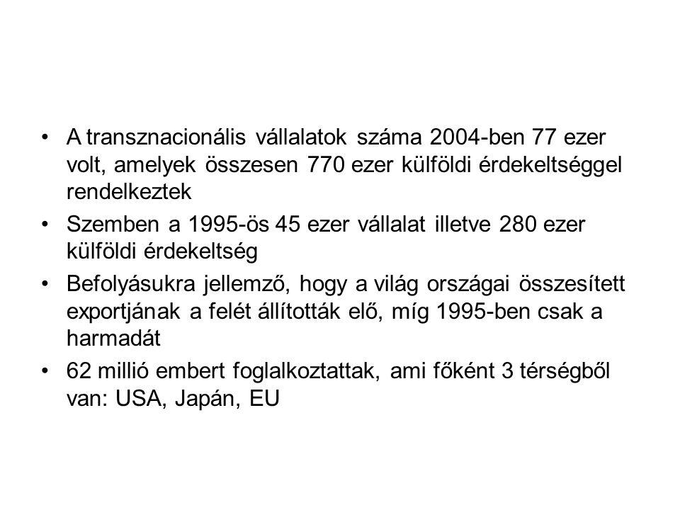 A transznacionális vállalatok száma 2004-ben 77 ezer volt, amelyek összesen 770 ezer külföldi érdekeltséggel rendelkeztek Szemben a 1995-ös 45 ezer vá