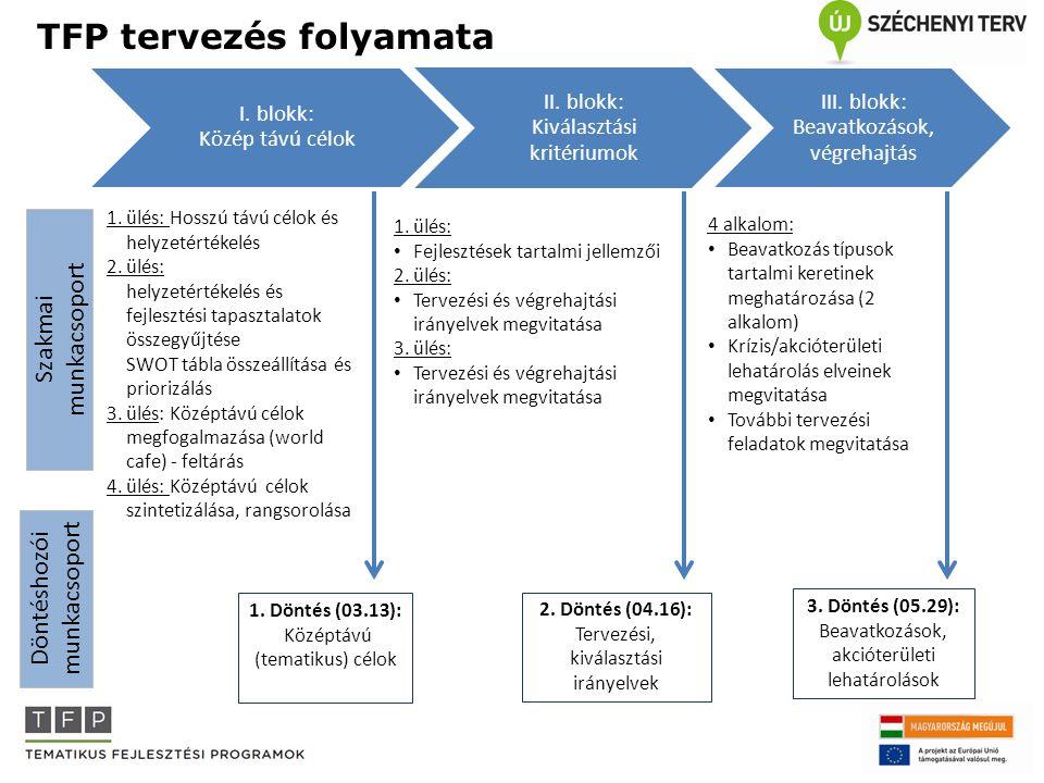 TFP tervezés folyamata I. blokk: Közép távú célok II. blokk: Kiválasztási kritériumok III. blokk: Beavatkozások, végrehajtás Döntéshozói munkacsoport