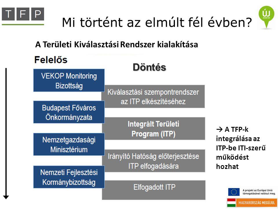 Mi történt az elmúlt fél évben? Döntés A Területi Kiválasztási Rendszer kialakítása → A TFP-k integrálása az ITP-be ITI-szerű működést hozhat