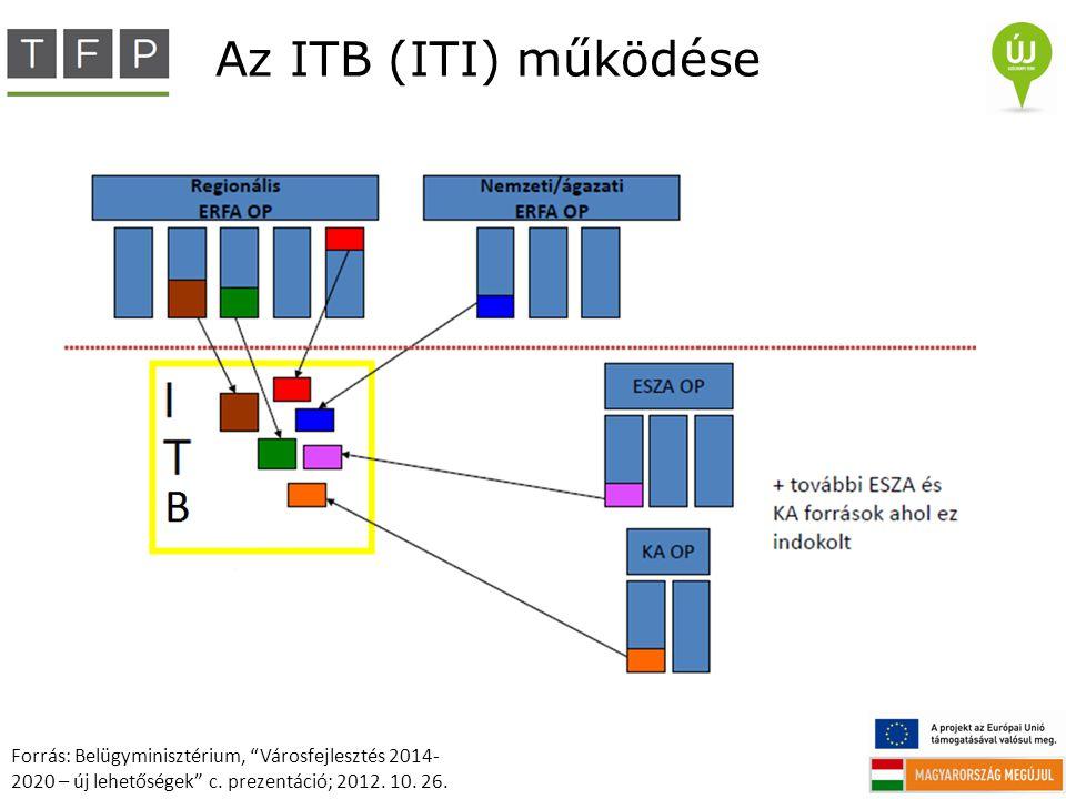 """Az ITB (ITI) működése Forrás: Belügyminisztérium, """"Városfejlesztés 2014- 2020 – új lehetőségek"""" c. prezentáció; 2012. 10. 26."""