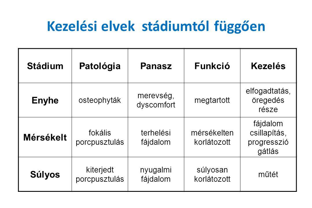 Kezelési elvek stádiumtól függően StádiumPatológiaPanaszFunkcióKezelés Enyhe osteophyták merevség, dyscomfort megtartott elfogadtatás, öregedés része