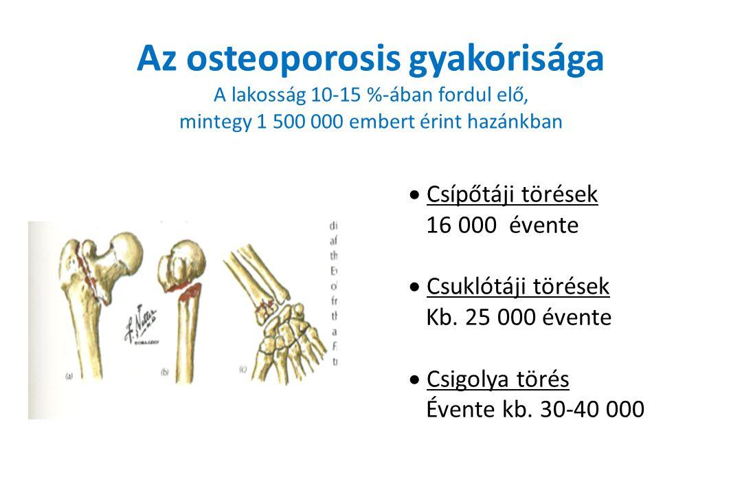 Az osteoporosis gyakorisága A lakosság 10-15 %-ában fordul elő, mintegy 1 500 000 embert érint hazánkban  Csípőtáji törések 16 000 évente  Csuklótáji törések Kb.