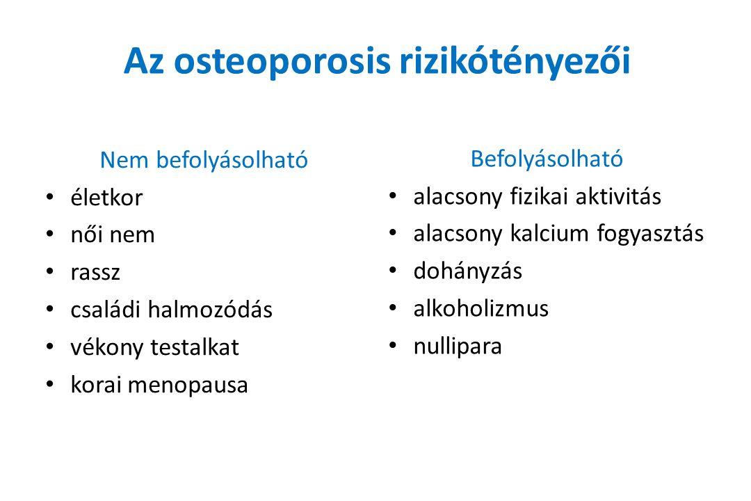Az osteoporosis rizikótényezői Nem befolyásolható életkor női nem rassz családi halmozódás vékony testalkat korai menopausa Befolyásolható alacsony fizikai aktivitás alacsony kalcium fogyasztás dohányzás alkoholizmus nullipara
