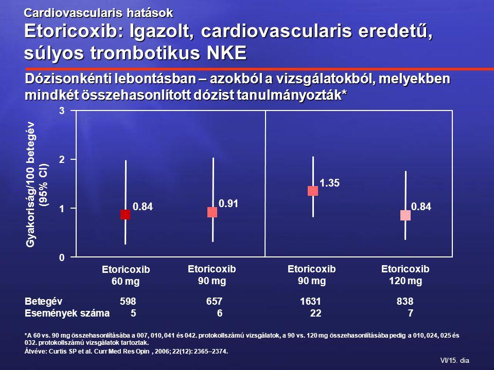 VI/15. dia *A 60 vs. 90 mg összehasonlításába a 007, 010, 041 és 042.
