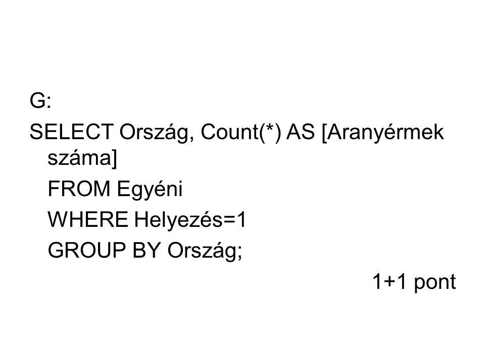 G: SELECT Ország, Count(*) AS [Aranyérmek száma] FROM Egyéni WHERE Helyezés=1 GROUP BY Ország; 1+1 pont