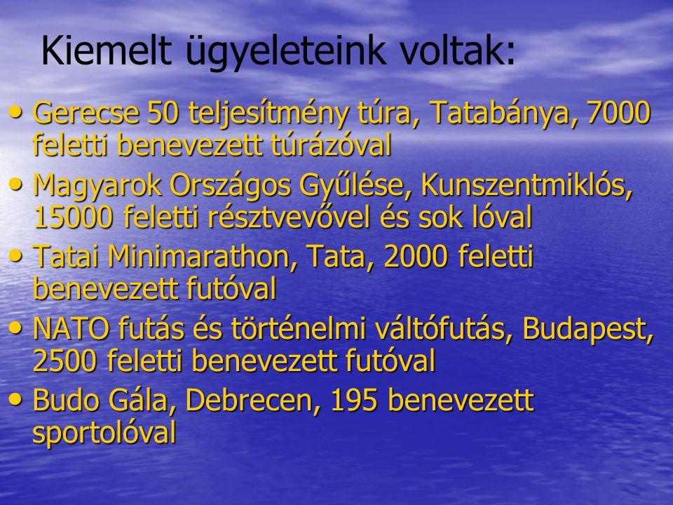 Kiemelt ügyeleteink voltak: Gerecse 50 teljesítmény túra, Tatabánya, 7000 feletti benevezett túrázóval Gerecse 50 teljesítmény túra, Tatabánya, 7000 feletti benevezett túrázóval Magyarok Országos Gyűlése, Kunszentmiklós, 15000 feletti résztvevővel és sok lóval Magyarok Országos Gyűlése, Kunszentmiklós, 15000 feletti résztvevővel és sok lóval Tatai Minimarathon, Tata, 2000 feletti benevezett futóval Tatai Minimarathon, Tata, 2000 feletti benevezett futóval NATO futás és történelmi váltófutás, Budapest, 2500 feletti benevezett futóval NATO futás és történelmi váltófutás, Budapest, 2500 feletti benevezett futóval Budo Gála, Debrecen, 195 benevezett sportolóval Budo Gála, Debrecen, 195 benevezett sportolóval