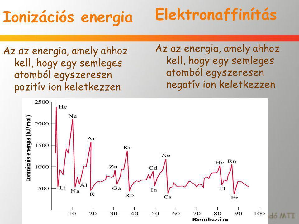 Ionizációs energia Az az energia, amely ahhoz kell, hogy egy semleges atomból egyszeresen pozitív ion keletkezzen Elektronaffinítás Az az energia, ame