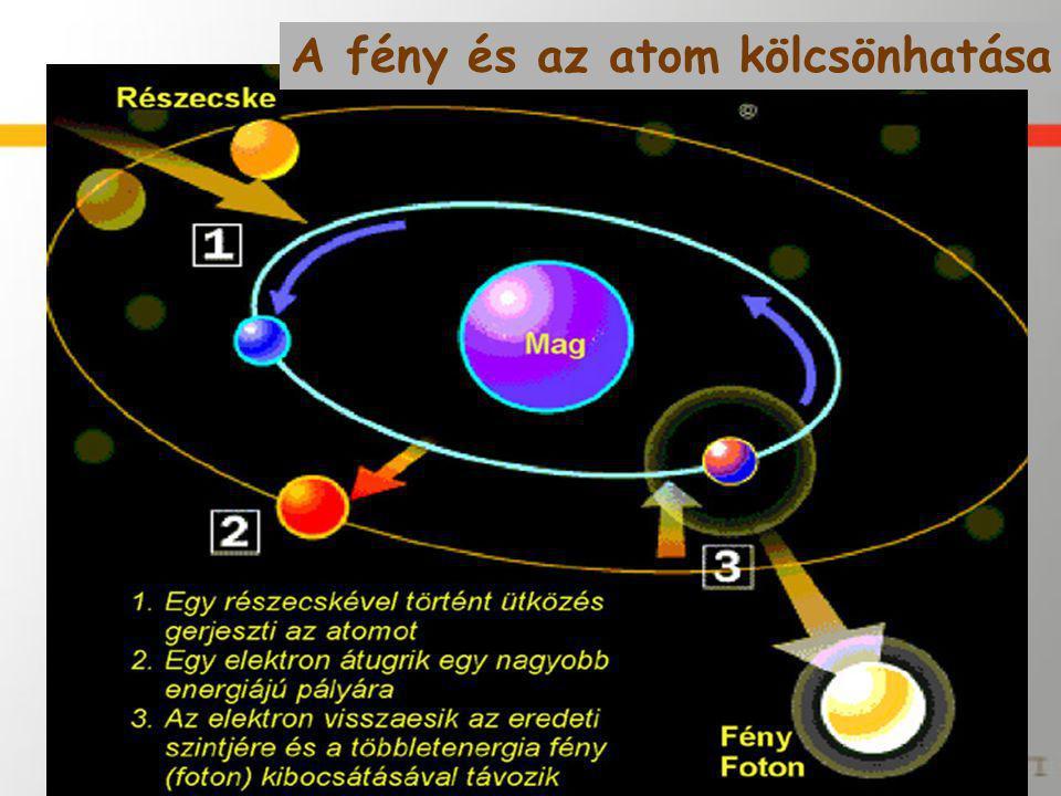 A fény és az atom kölcsönhatása