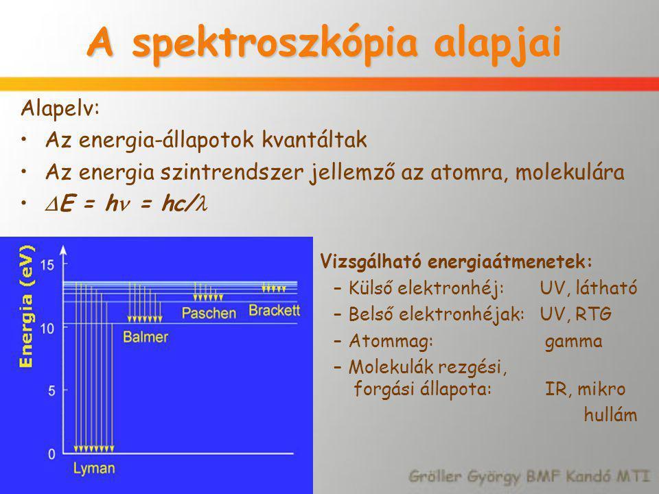 A spektroszkópia alapjai Alapelv: Az energia-állapotok kvantáltak Az energia szintrendszer jellemző az atomra, molekulára  E = h = hc/ Vizsgálható en