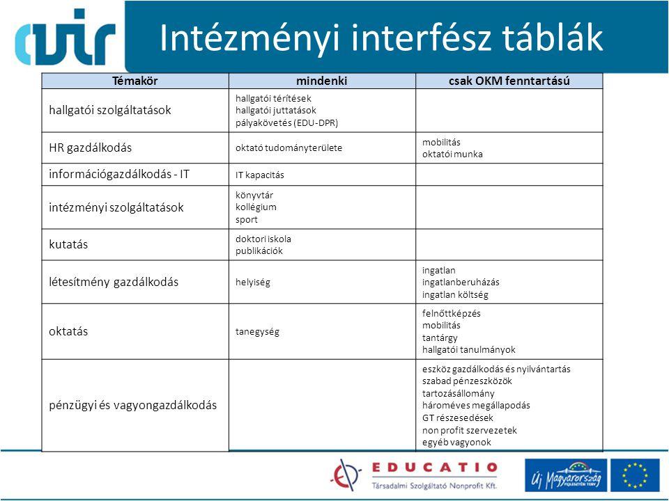 Intézményi interfész táblák Témakörmindenkicsak OKM fenntartású hallgatói szolgáltatások hallgatói térítések hallgatói juttatások pályakövetés (EDU-DP