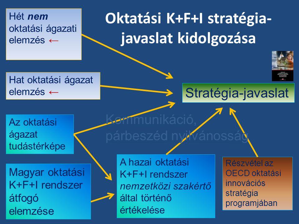 Oktatási K+F+I stratégia- javaslat kidolgozása Hét nem oktatási ágazati elemzés ← Az oktatási ágazat tudástérképe Magyar oktatási K+F+I rendszer átfog