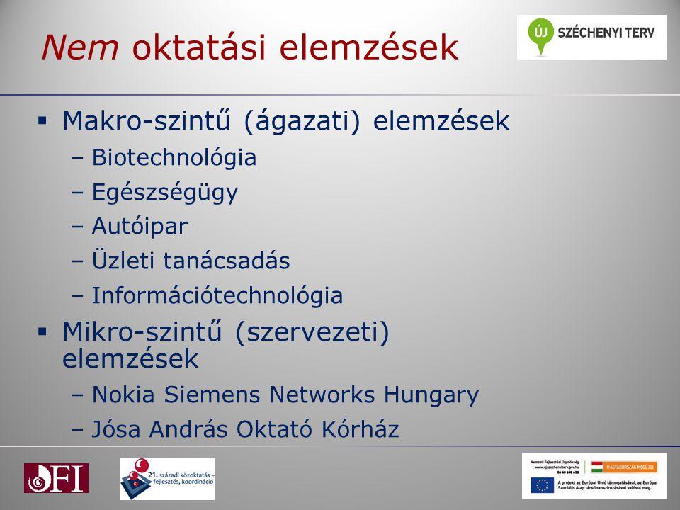 Nem oktatási elemzések  Makro-szintű (ágazati) elemzések –Biotechnológia –Egészségügy –Autóipar –Üzleti tanácsadás –Információtechnológia  Mikro-szi
