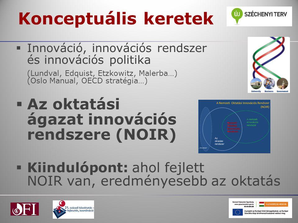 Konceptuális keretek  Innováció, innovációs rendszer és innovációs politika (Lundval, Edquist, Etzkowitz, Malerba…) (Oslo Manual, OECD stratégia…) 