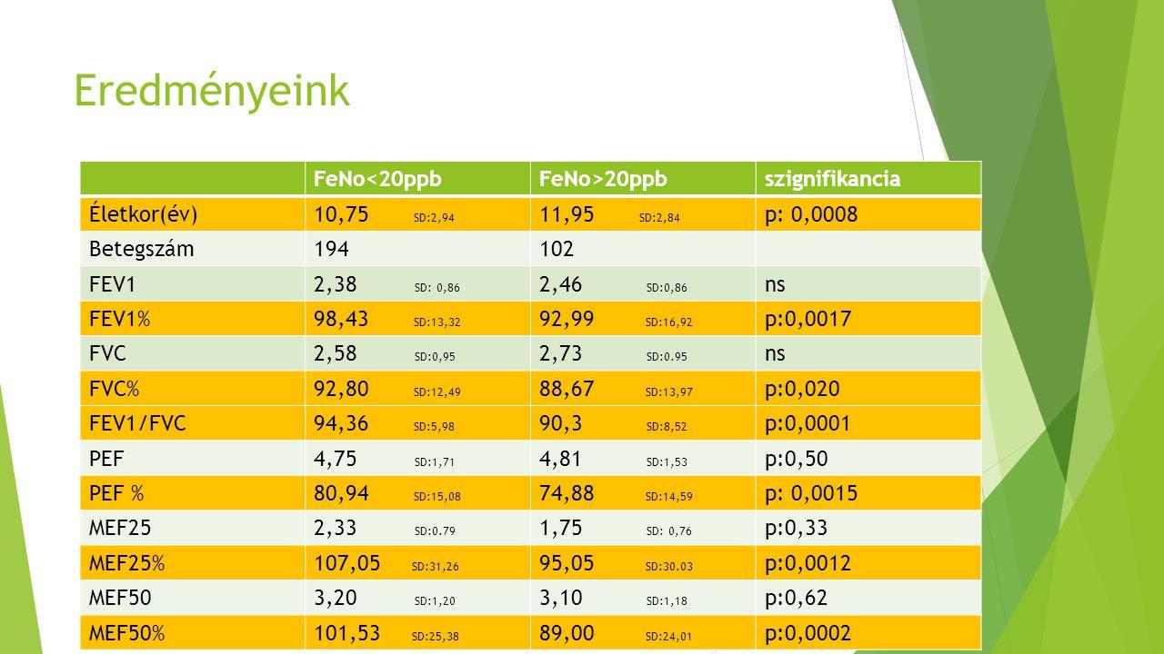 Eredményeink FeNo<20ppbFeNo>20ppbszignifikancia Életkor(év)10,75 SD:2,94 11,95 SD:2,84 p: 0,0008 Betegszám194102 FEV12,38 SD: 0,86 2,46 SD:0,86 ns FEV