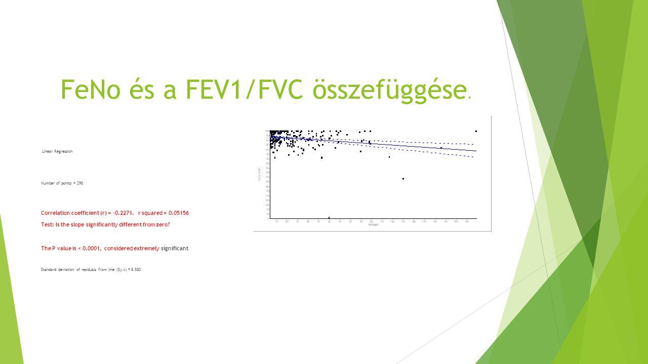 FeNo és a FEV1/FVC összefüggése. Linear Regression Number of points = 296 Correlation coefficient (r) = -0.2271. r squared = 0.05156 Test: Is the slop