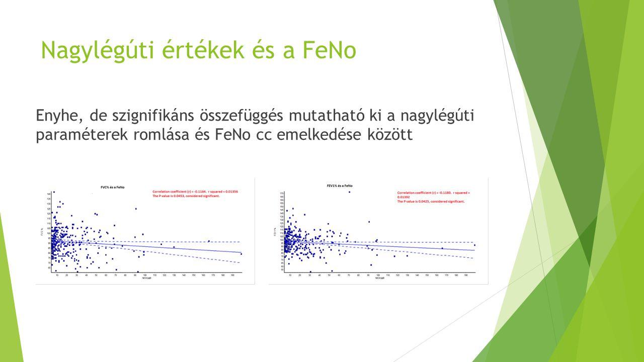 Nagylégúti értékek és a FeNo Enyhe, de szignifikáns összefüggés mutatható ki a nagylégúti paraméterek romlása és FeNo cc emelkedése között