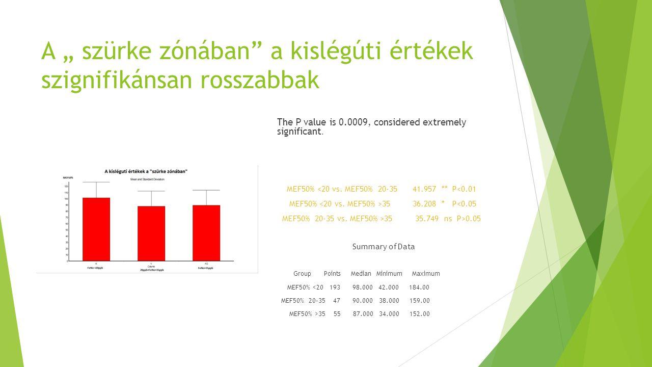 """A """" szürke zónában"""" a kislégúti értékek szignifikánsan rosszabbak The P value is 0.0009, considered extremely significant. MEF50% <20 vs. MEF50% 20-35"""