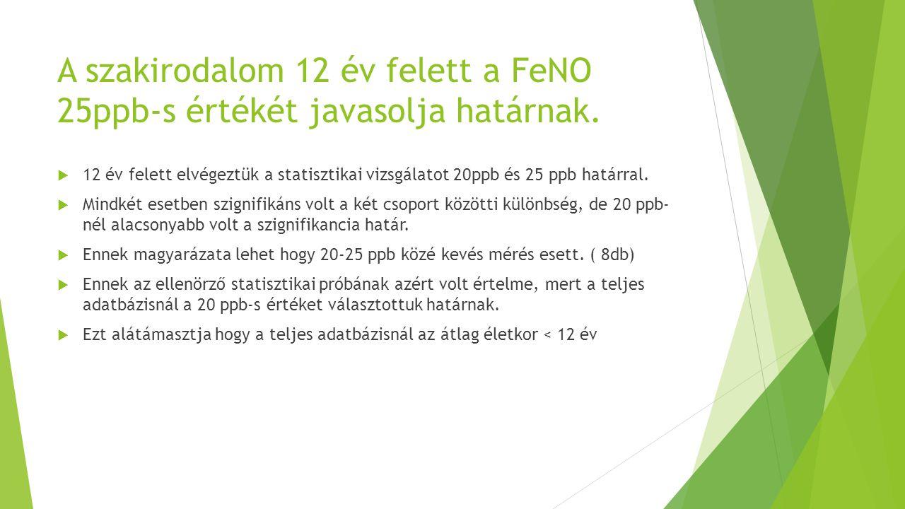 A szakirodalom 12 év felett a FeNO 25ppb-s értékét javasolja határnak.  12 év felett elvégeztük a statisztikai vizsgálatot 20ppb és 25 ppb határral.
