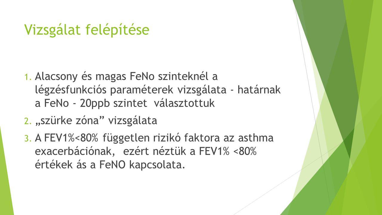 """Vizsgálat felépítése 1. Alacsony és magas FeNo szinteknél a légzésfunkciós paraméterek vizsgálata - határnak a FeNo - 20ppb szintet választottuk 2. """"s"""