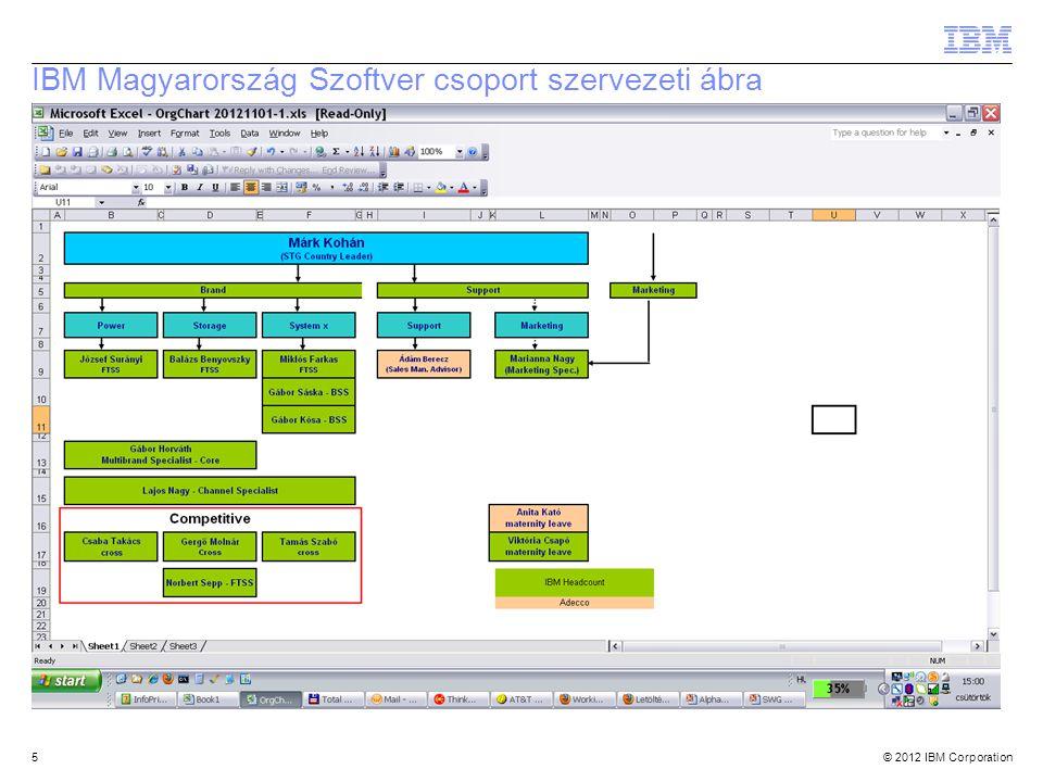 © 2012 IBM Corporation IBM Magyarország Szoftver csoport szervezeti ábra 5