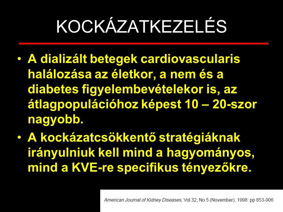KOCKÁZATKEZELÉS A dializált betegek cardiovascularis halálozása az életkor, a nem és a diabetes figyelembevételekor is, az átlagpopulációhoz képest 10