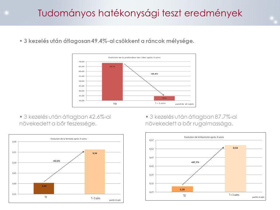 Tudományos hatékonysági teszt eredmények 3 kezelés után átlagosan 49.4%-al csökkent a ráncok mélysége. 3 kezelés után átlagban 42.6%-al növekedett a b