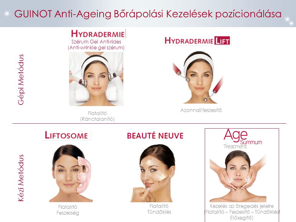 GUINOT Anti-Ageing Bőrápolási Kezelések pozícionálása Fiatalító Feszesség Szérum Gel Anti-rides (Anti-wrinkle gel szérum) Fiatalító (Ránctalanító) Kez