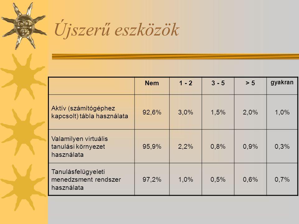 Újszerű eszközök Nem1 - 23 - 5> 5 gyakran Aktív (számítógéphez kapcsolt) tábla használata 92,6%3,0%1,5%2,0%1,0% Valamilyen virtuális tanulási környezet használata 95,9%2,2%0,8%0,9%0,3% Tanulásfelügyeleti menedzsment rendszer használata 97,2%1,0%0,5%0,6%0,7%