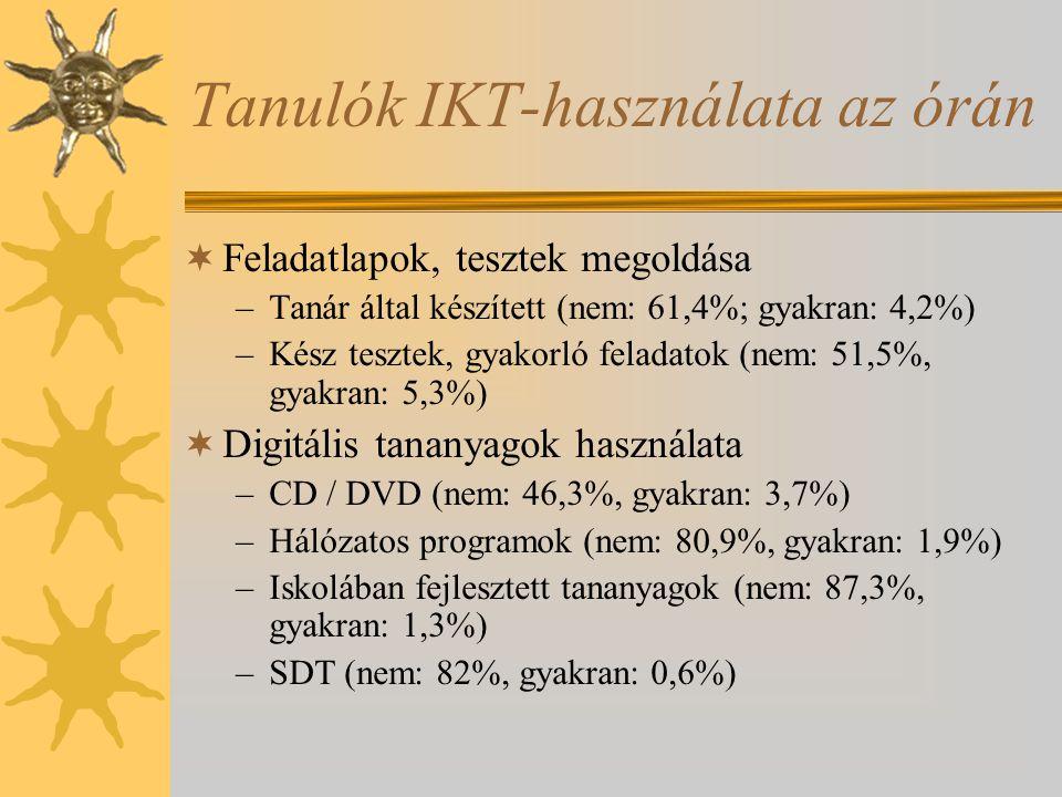 Tanulók IKT-használata az órán  Feladatlapok, tesztek megoldása –Tanár által készített (nem: 61,4%; gyakran: 4,2%) –Kész tesztek, gyakorló feladatok (nem: 51,5%, gyakran: 5,3%)  Digitális tananyagok használata –CD / DVD (nem: 46,3%, gyakran: 3,7%) –Hálózatos programok (nem: 80,9%, gyakran: 1,9%) –Iskolában fejlesztett tananyagok (nem: 87,3%, gyakran: 1,3%) –SDT (nem: 82%, gyakran: 0,6%)