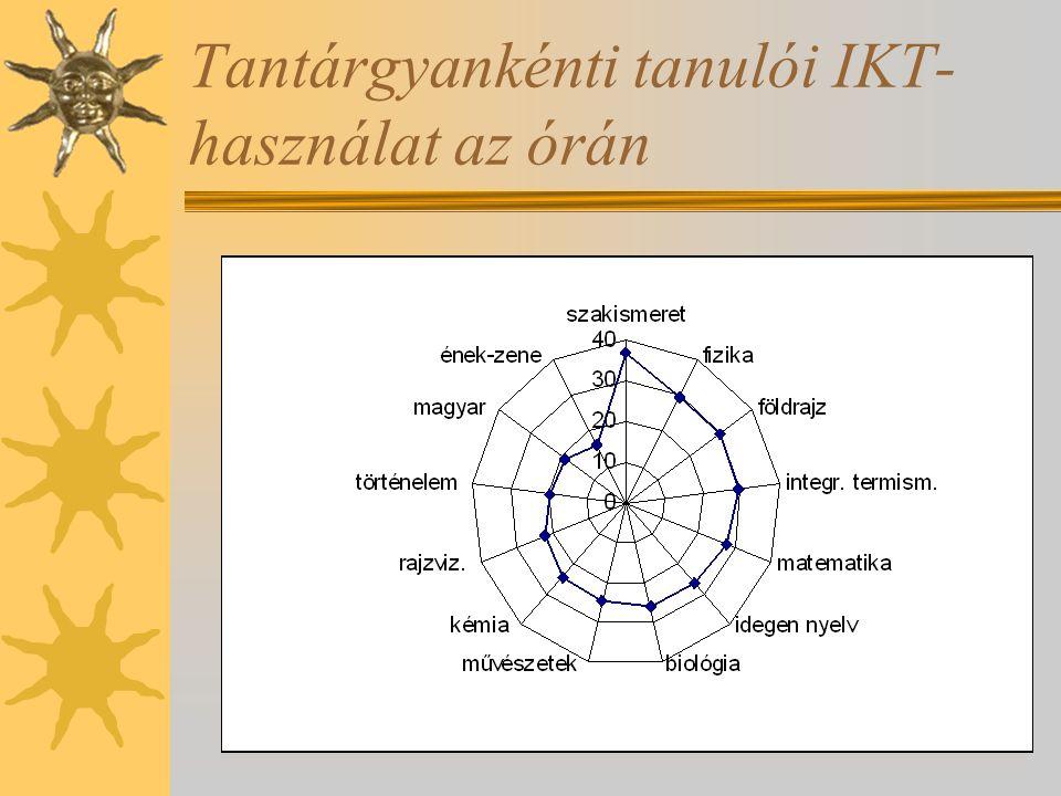 Tantárgyankénti tanulói IKT- használat az órán