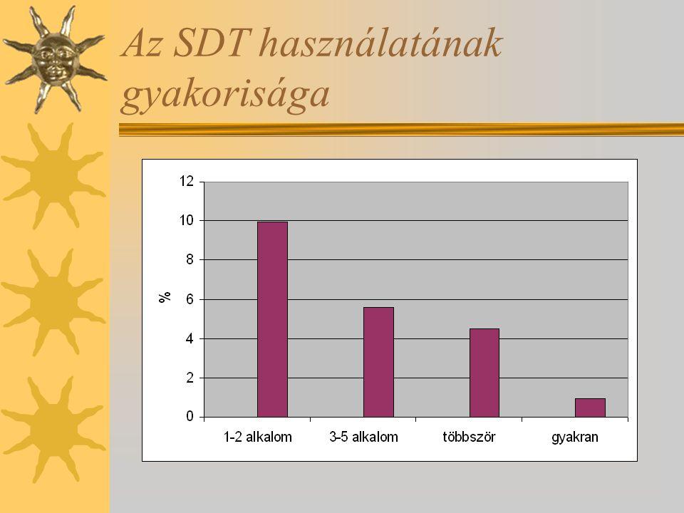 Az SDT használatának gyakorisága