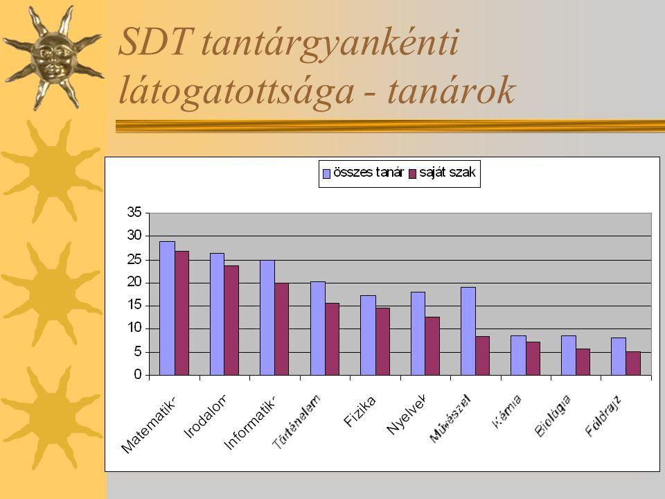 SDT tantárgyankénti látogatottsága - tanárok