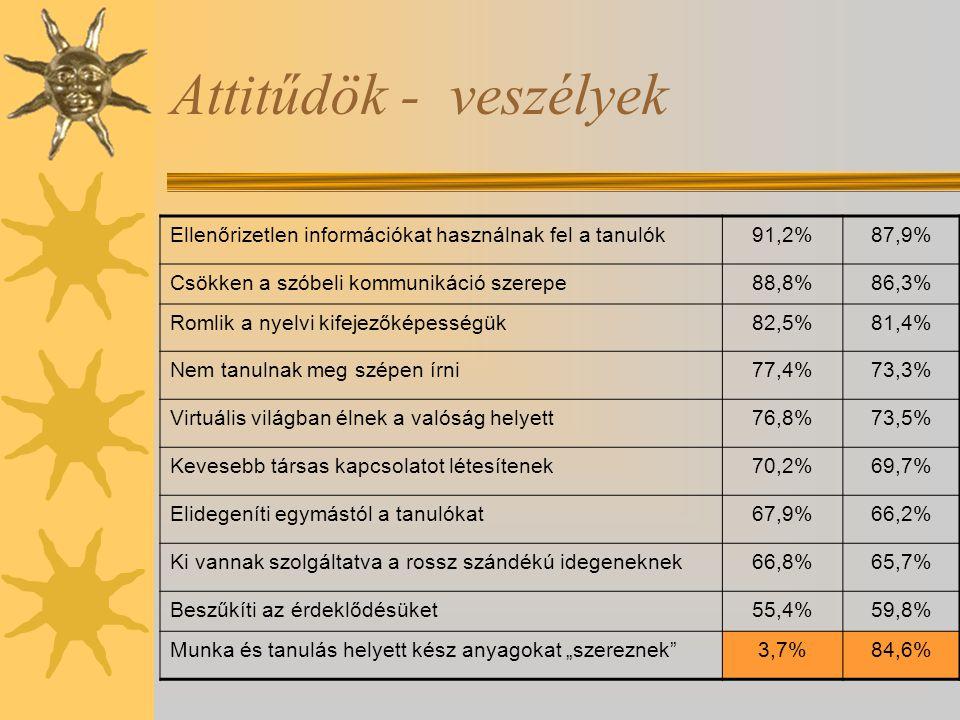 """Attitűdök - veszélyek Ellenőrizetlen információkat használnak fel a tanulók91,2%87,9% Csökken a szóbeli kommunikáció szerepe88,8%86,3% Romlik a nyelvi kifejezőképességük82,5%81,4% Nem tanulnak meg szépen írni77,4%73,3% Virtuális világban élnek a valóság helyett76,8%73,5% Kevesebb társas kapcsolatot létesítenek70,2%69,7% Elidegeníti egymástól a tanulókat67,9%66,2% Ki vannak szolgáltatva a rossz szándékú idegeneknek66,8%65,7% Beszűkíti az érdeklődésüket55,4%59,8% Munka és tanulás helyett kész anyagokat """"szereznek 3,7%84,6%"""