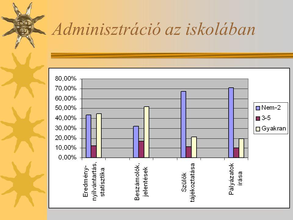 Adminisztráció az iskolában