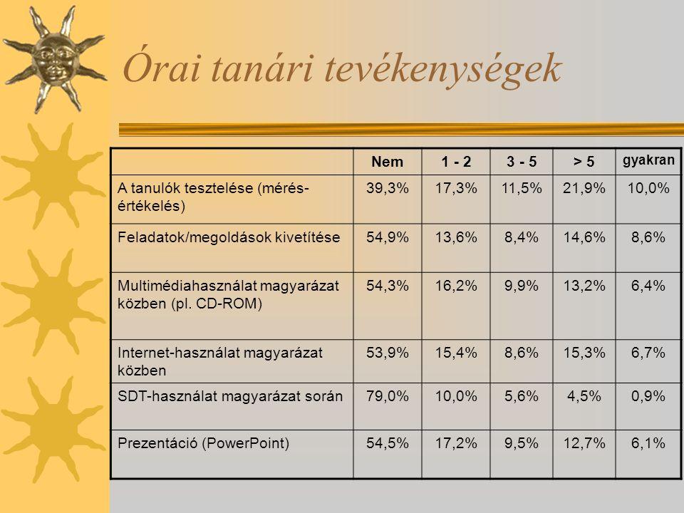 Órai tanári tevékenységek Nem1 - 23 - 5> 5 gyakran A tanulók tesztelése (mérés- értékelés) 39,3%17,3%11,5%21,9%10,0% Feladatok/megoldások kivetítése54,9%13,6%8,4%14,6%8,6% Multimédiahasználat magyarázat közben (pl.