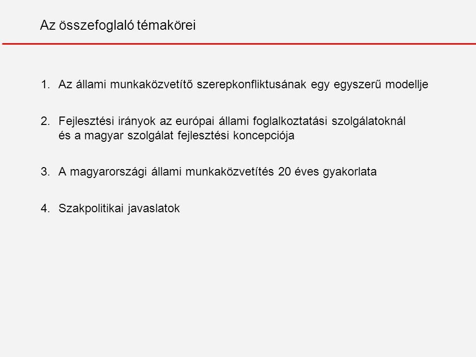 Az összefoglaló témakörei 1.Az állami munkaközvetítő szerepkonfliktusának egy egyszerű modellje 2.Fejlesztési irányok az európai állami foglalkoztatási szolgálatoknál és a magyar szolgálat fejlesztési koncepciója 3.A magyarországi állami munkaközvetítés 20 éves gyakorlata 4.Szakpolitikai javaslatok