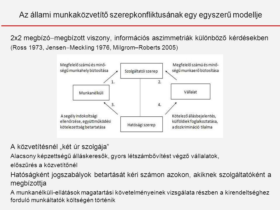 """Az állami munkaközvetítő szerepkonfliktusának egy egyszerű modellje 2x2 megbízó  megbízott viszony, információs aszimmetriák különböző kérdésekben (Ross 1973, Jensen  Meckling 1976, Milgrom–Roberts 2005) A közvetítésnél """"két úr szolgája Alacsony képzettségű álláskeresők, gyors létszámbővítést végző vállalatok, előszűrés a közvetítőnél Hatóságként jogszabályok betartását kéri számon azokon, akiknek szolgáltatóként a megbízottja A munkanélküli-ellátások magatartási követelményeinek vizsgálata részben a kirendeltséghez forduló munkáltatók költségén történik"""