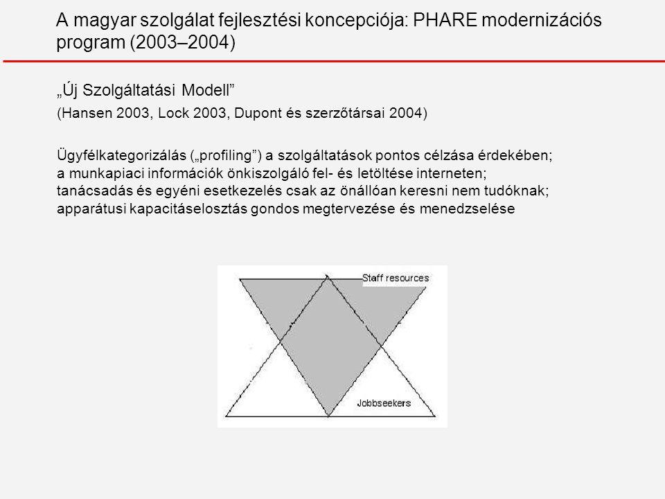 A magyar foglalkoztatási szolgálat empirikus vizsgálata 1.