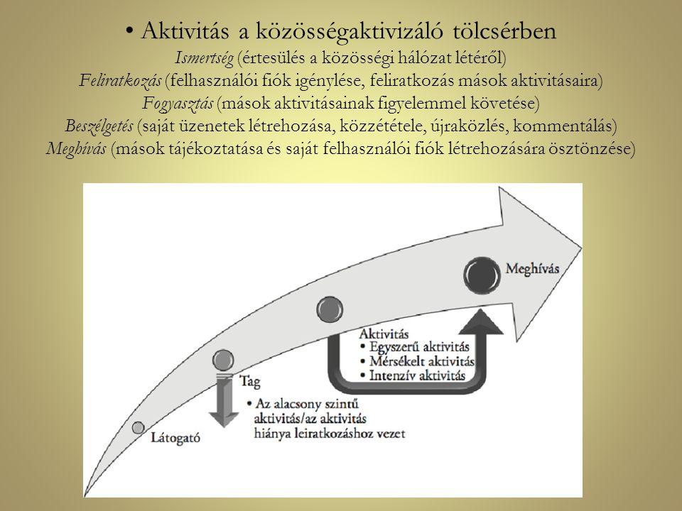 Aktivitás a közösségaktivizáló tölcsérben Ismertség (értesülés a közösségi hálózat létéről) Feliratkozás (felhasználói fiók igénylése, feliratkozás má