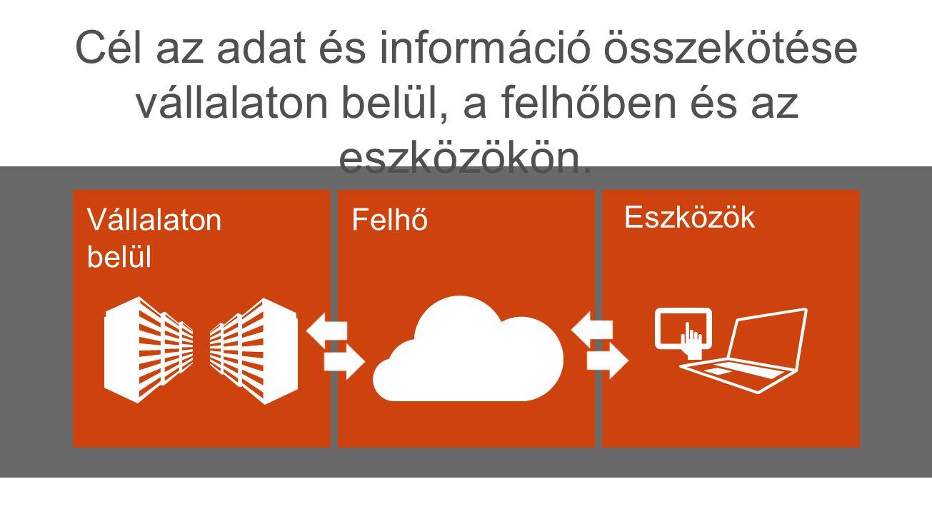 Önkiszolgáló BI Az Office kezelhetőségével és a felhő erejével