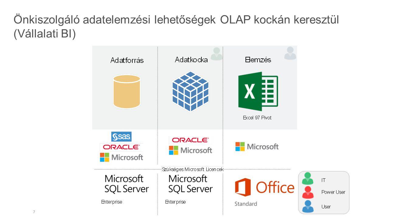 Önkiszolgáló adatelemzési lehetőségek OLAP kockán keresztül webes publikálással (Vállalati BI)