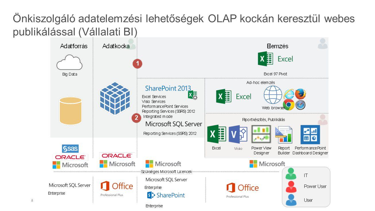 Csoport szintű BI rendszer Office 365- ben Q&AQ&A
