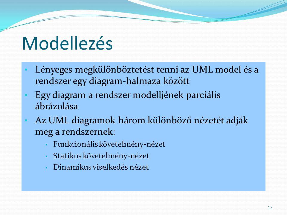 Modellezés Lényeges megkülönböztetést tenni az UML model és a rendszer egy diagram-halmaza között Egy diagram a rendszer modelljének parciális ábrázol