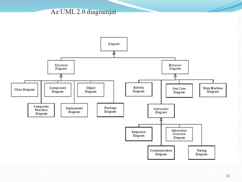 16 Az UML 2.0 diagramjai