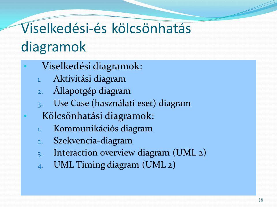 Viselkedési-és kölcsönhatás diagramok Viselkedési diagramok: 1. Aktivitási diagram 2. Állapotgép diagram 3. Use Case (használati eset) diagram Kölcsön