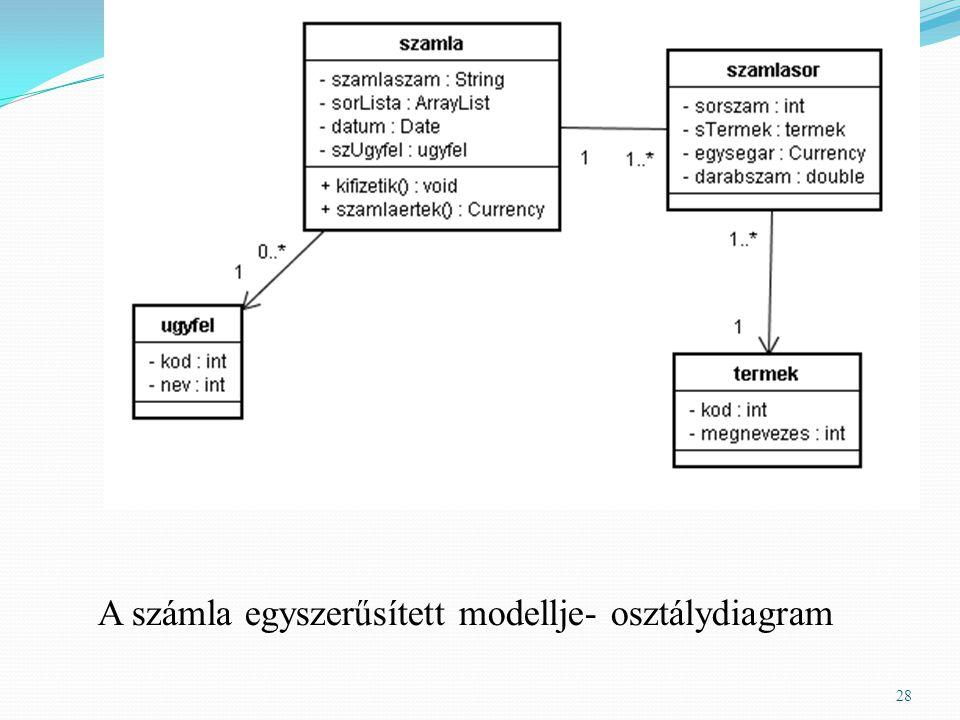 28 A számla egyszerűsített modellje- osztálydiagram
